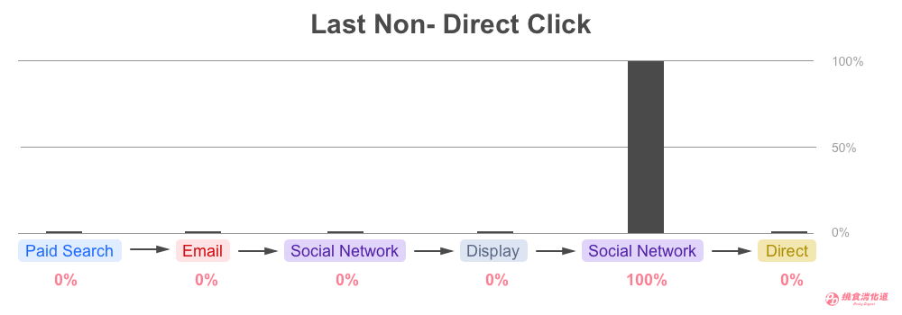 Last Non-Direct Click