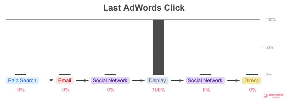 Last AdWords Click